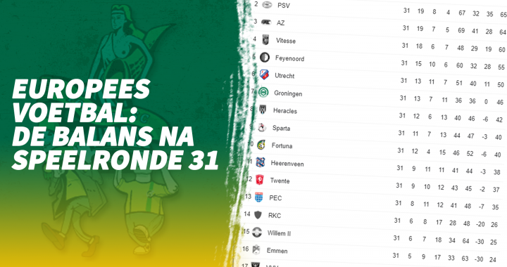 Europees voetbal: De balans na speelronde 31